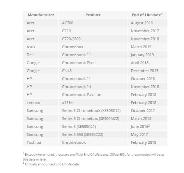 Chromebook End of Life List