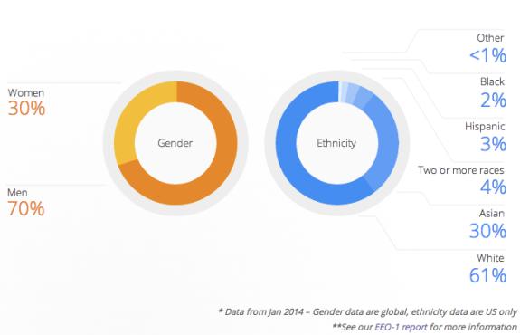 feature Google diversity