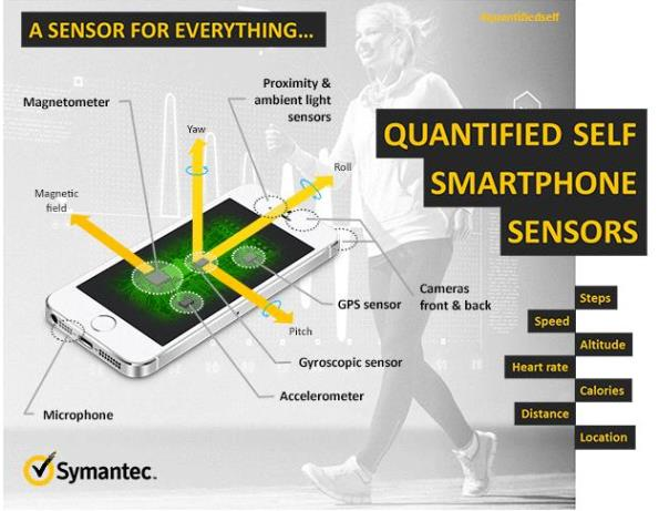 in story - smart phone sensors security privacy Symantec