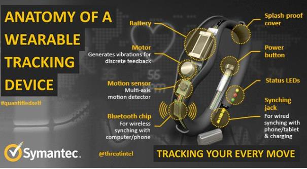 in story - wearables tracking sensors privacy security Symantec