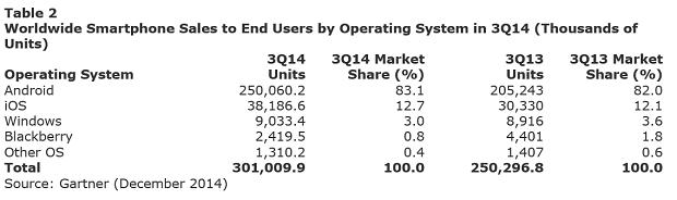Gartner Smartphone Sales