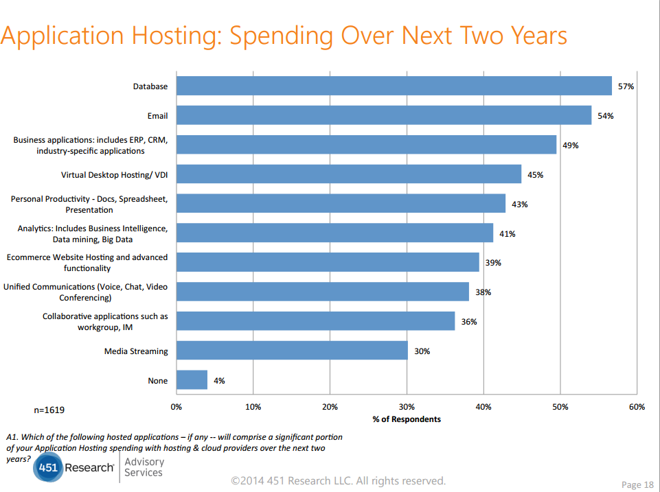 Hosting and Cloud Study 2015