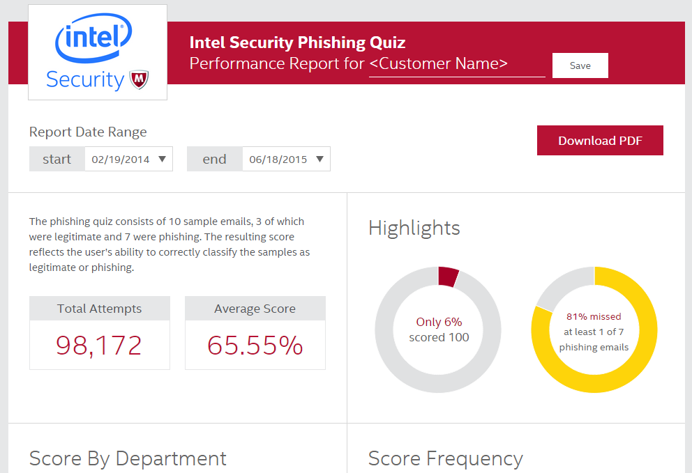 Intel Phishing Quiz