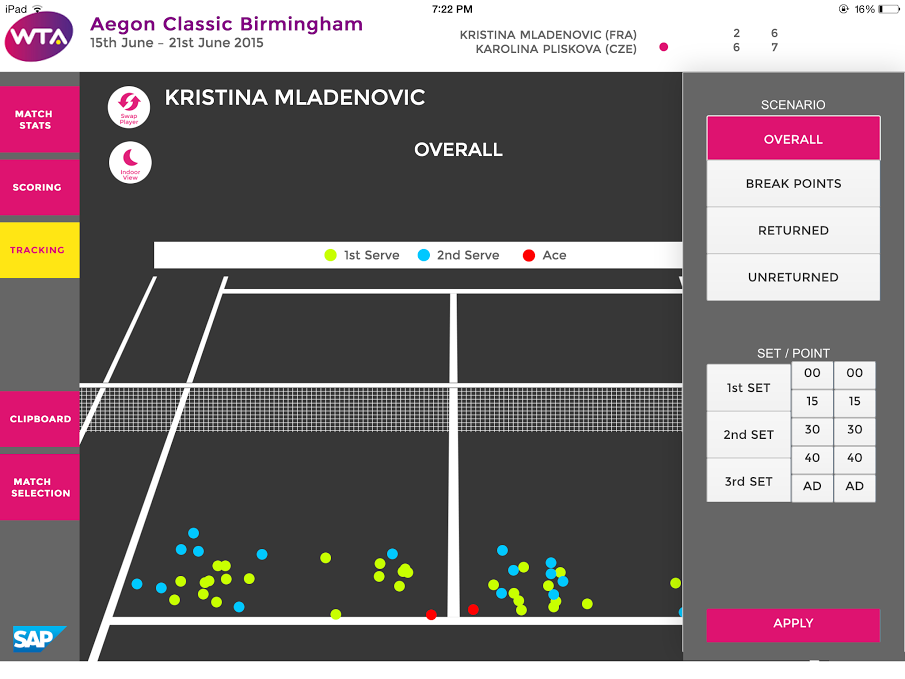 SAP Tennis Analytics