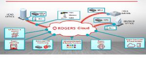RogersMSWS