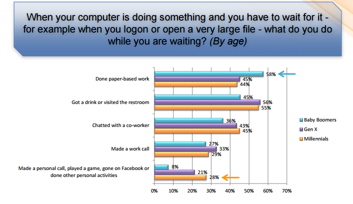 Millennials Study