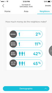 OpenHouse Neighbors Income2