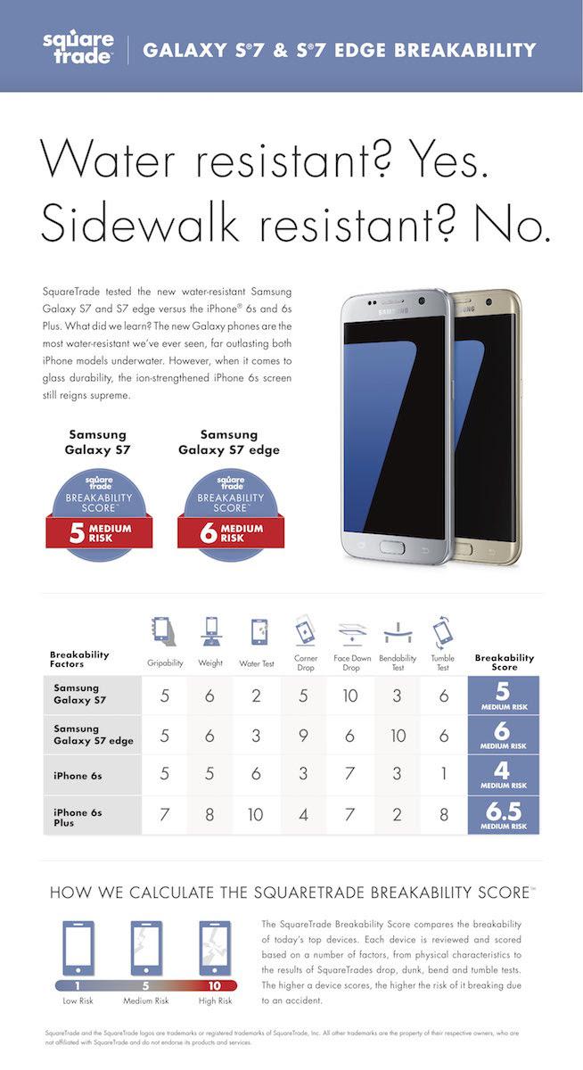 smartphone breakability