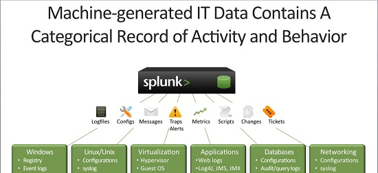 Splunk puts the focus on operational intelligence | Channel