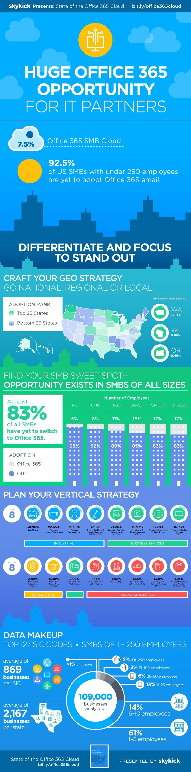 SkyKick_Office365_Infographic