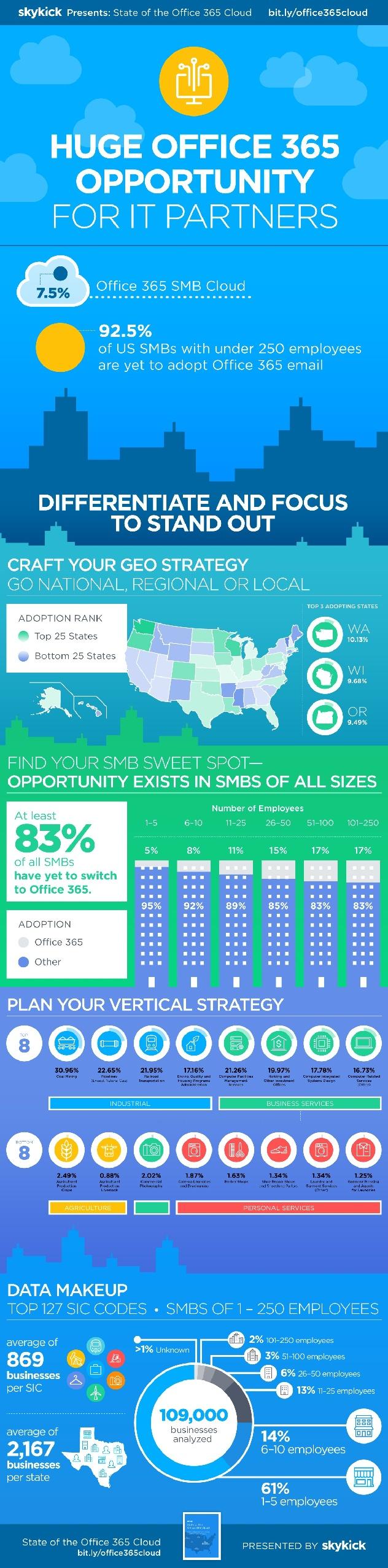 SkyKick_Office365_Infographic