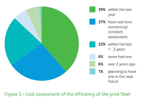 computer processes paper