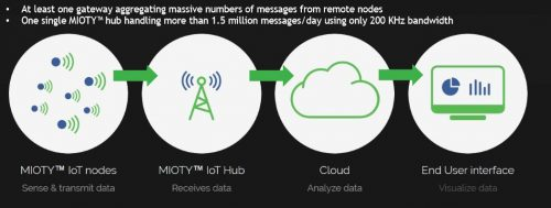 After landing distribution rights for new IoT software