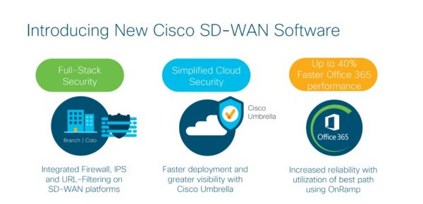 SD-WAN still a highly fragmented space, but partners say