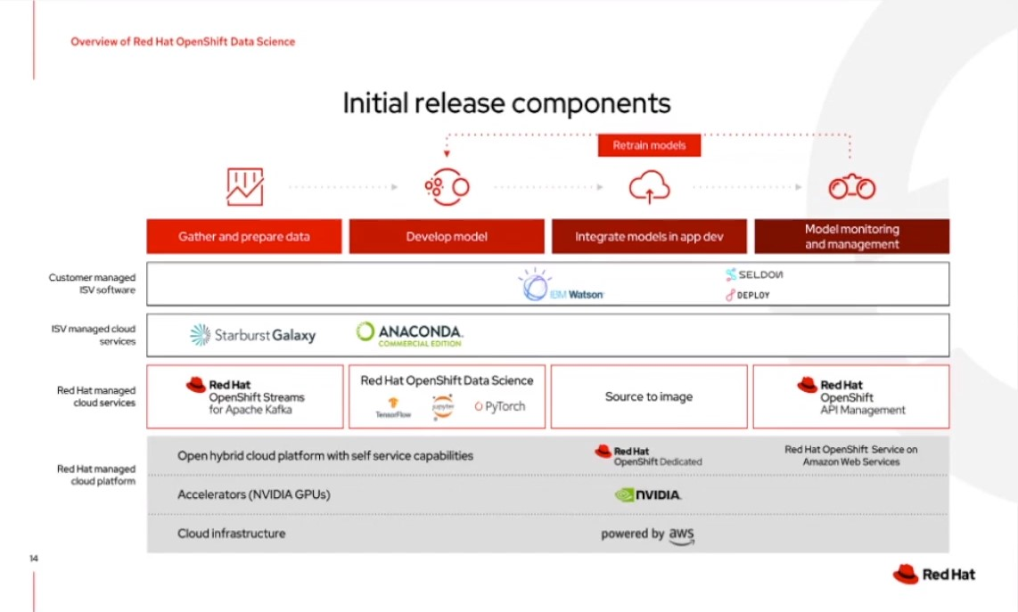 graphic red hat data science initial release