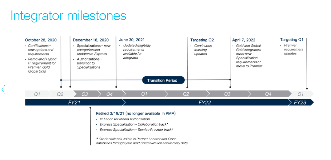 Photo of new Cisco Integrator milestones