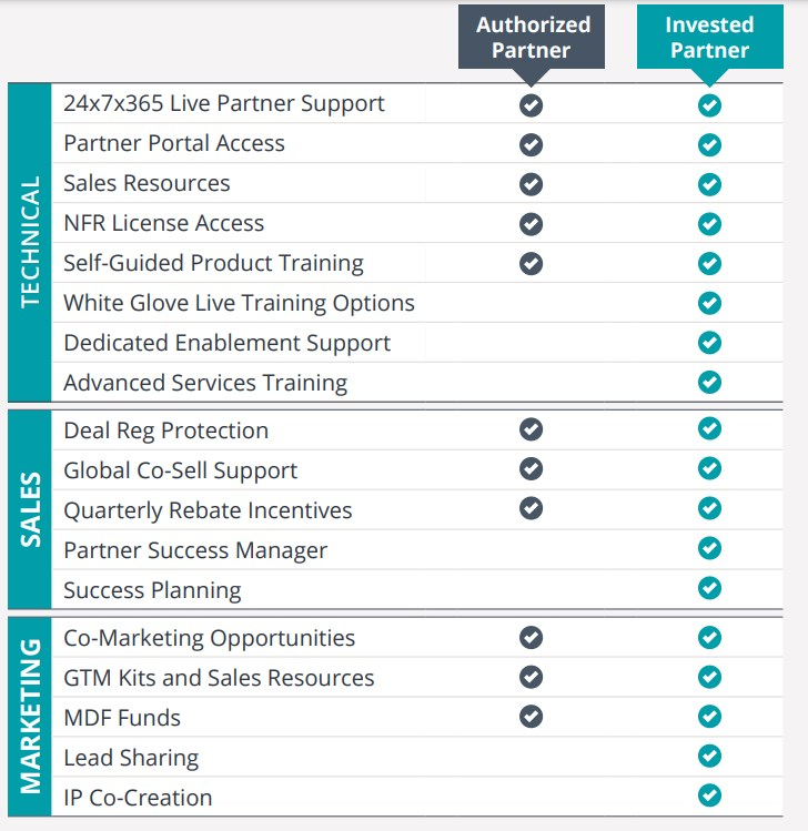 Feature differences between AvePoint's Authorized and Invested partners.